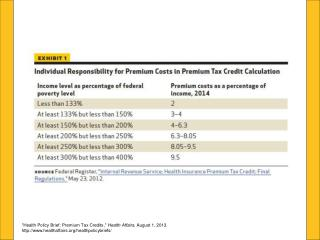 """Health Policy Brief: Premium Tax Credits,""  Health Affairs , August 1, 2013."