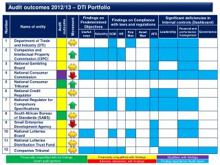 Audit outcomes 2012/13 – DTI Portfolio