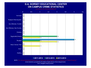 D.A Dorsey Clery Stats.