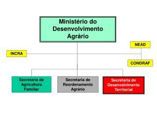 Secretaria de Agricultura Familiar