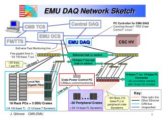 EMU DAQ Network Sketch