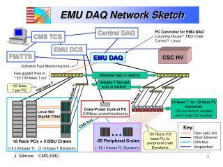 EMU DAQ Network Sketch