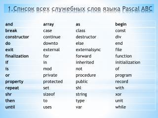 1.Список  всех служебных слов языка  Pascal  ABC