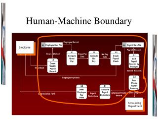 Human-Machine Boundary