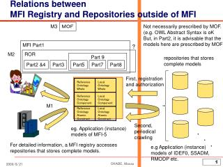 Relations between  MFI Registry and Repositories outside of MFI