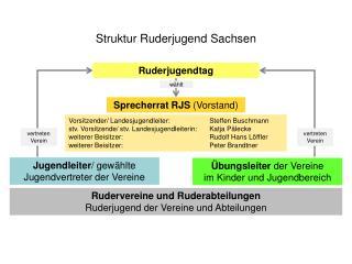 Struktur Ruderjugend Sachsen