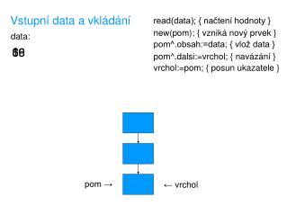 Vstupní data a vkládání