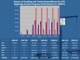 Source of Funding and Yearly Expenditures for ATC Underage Access Program Enforcement (in 1000's)