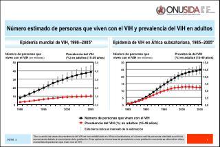 Epidemia mundial de VIH, 1990‒2005*
