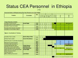 Status CEA Personnel  in Ethiopia  (1/3)