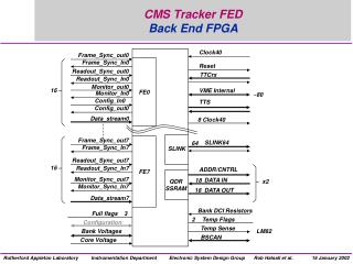 CMS Tracker FED  Back End FPGA