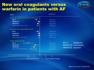 New  oral coagulants  versus  warfarin  in  patients with  AF