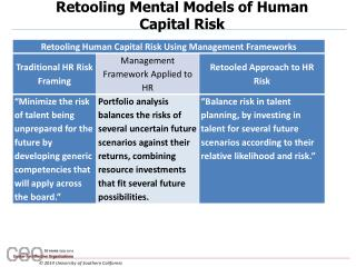 Retooling Mental Models of Human Capital Risk