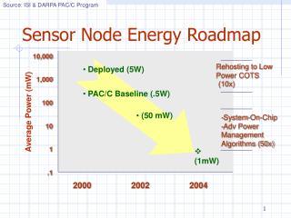 Sensor Node Energy Roadmap