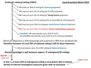 Scotland's national ceiling (100%)