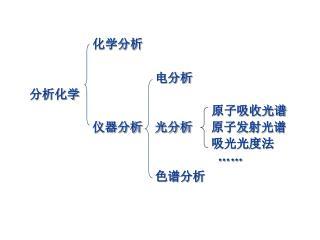 化学分析                     电分析   分析化学                              原子吸收光谱