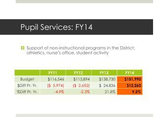 Pupil Services: FY14