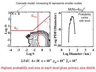 Cascade model: increasing N represents smaller scales