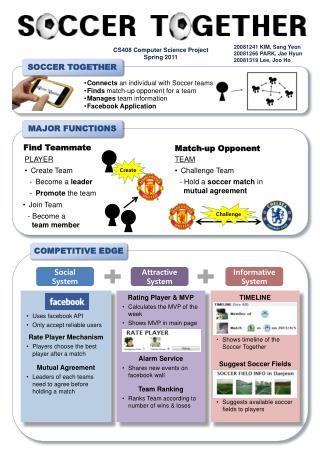 TIMELINE Shows timeline of the Soccer Together Suggest  Soccer  Fields