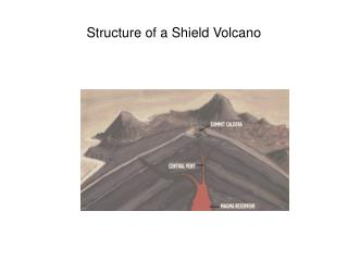 Structure of a Shield Volcano