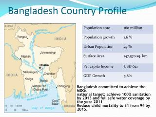 Bangladesh Country Profile