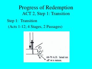 Progress of Redemption ACT 2, Step 1: Transition