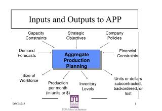 Inputs and Outputs to APP