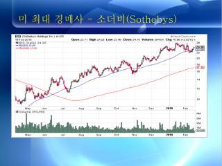 미 최대 경매사  -  소더비 (Sothebys)