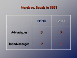 North vs. South in 1861