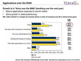 Applications over the WAN