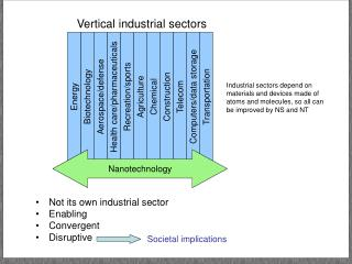 Not its own industrial sector Enabling  Convergent  Disruptive