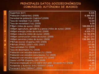 PRINCIPALES DATOS SOCIOECONÓMICOS COMUNIDAD AUTÓNOMA DE MADRID