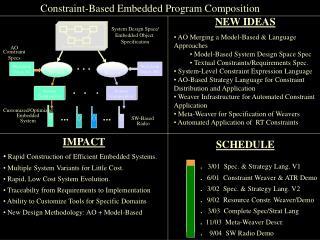 Constraint-Based Embedded Program Composition