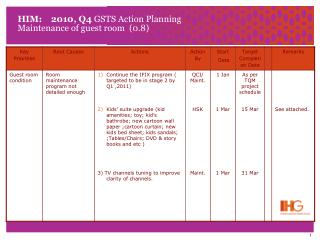 HIM:    2010, Q4  GSTS Action Planning Maintenance of guest room  (0.8)