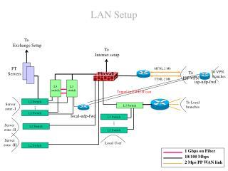 LAN Setup