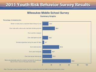 Milwaukee Middle School Survey