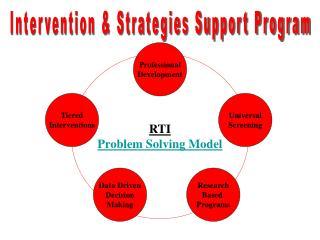 RTI Problem Solving Model