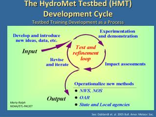 The  HydroMet Testbed  (HMT) Development Cycle Testbed  Training Development as a Process