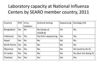 Laboratory capacity at National Influenza Centers by SEARO member country, 2011