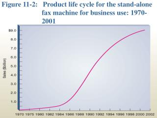 Figure 11-2:   Product life cycle for the stand-alone fax machine for business use: 1970-2001