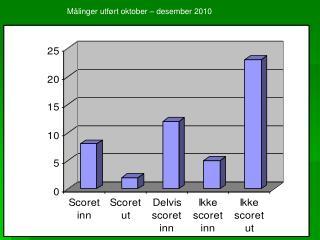 Målinger utført oktober – desember 2010