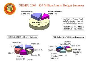 NHMFL 2004   $35 Million Annual Budget Summary
