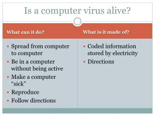 Is a computer virus alive?