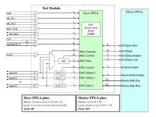 Master FPGA