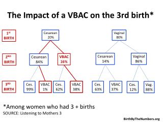 The Impact of a VBAC on the 3rd birth*