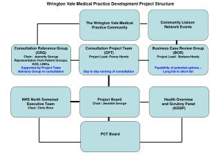 Wrington Vale Medical Practice Development Project Structure