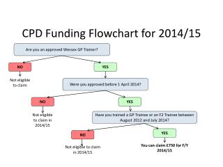 CPD Funding Flowchart for 2014/15
