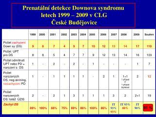 Prenatální detekce Downova syndromu   letech 1999 – 2009 v CLG  České Budějovice