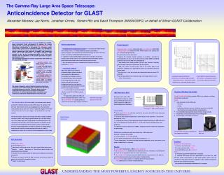 Anticoincidence Detector for GLAST