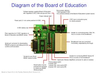 Voltage regulator supplies Board of Education with regulated 5 VDC (Vdd) and ground (Vss)